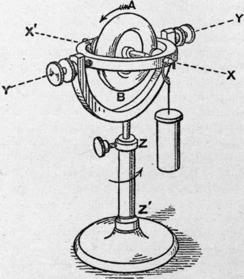 Gyroscopic Mountings